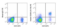 Human peripheral blood lymphocytes were stained with APC Anti-Human CD19 (20-0199) and 5 uL (0.25 ug) PE Anti-Human CD200 (50-9200) (right panel) or 0.25 ug PE Mouse IgG1 isotype control (left panel).