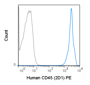 Human peripheral blood lymphocytes were stained with 5 uL (0.5 ug) PE Anti-Human CD45 (50-9459) (solid line) or 0.5 ug PE Mouse IgG1 isotype control (dashed line).