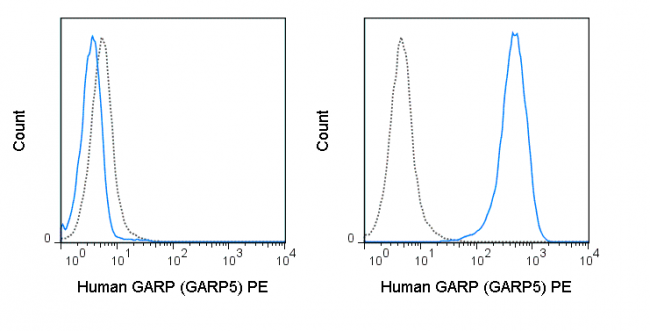 Untransfected (left) or GARP transfected (right) cells were stained with 5 uL (0.5 ug) PE Anti-Human GARP (50-9882) (solid line) or 0.5 ug PE Mouse IgG1 isotype control (dashed line).