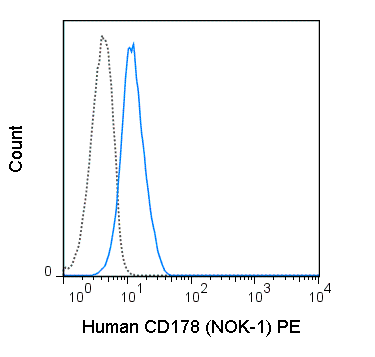 Human CD178 (Fas ligand) transfected cells were stained with 5 uL (0.5 ug) PE Anti-Human CD178 (50-9919) (solid line) or 0.5 ug PE Mouse IgG1 isotype control (dashed line).