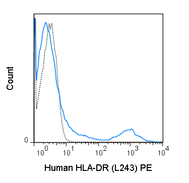 Human peripheral blood lymphocytes were stained with 5 uL (0.25 ug) PE Anti-Human HLA-DR (50-9952) (solid line) or 0.25 ug PE Mouse IgG2a isotype control (dashed line).