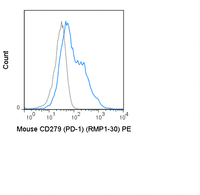 C57Bl/6 splenocytes were stimulated with ConA and then stained with 0.5 ug PE Anti-Mouse CD279 (PD-1) (50-9981) (solid line) or 0.5 ug PE Rat IgG2b isotype control (dashed line).