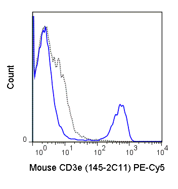 C57Bl/6 splenocytes were stained with 0.5 ug PE-Cy5 Anti-Mouse CD3e (55-0031) (solid line) or 0.5 ug PE-Cy5 Armenian hamster IgG isotype control (dashed line).
