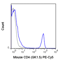 C57Bl/6 splenocytes were stained with 0.06 ug PE-Cy5 Anti-Mouse CD4 (55-0041) (solid line) or 0.06 ug PE-Cy5 Rat IgG2b isotype control (dashed line).