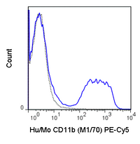C57Bl/6 bone marrow cells were stained with 0.125 ug PE-Cy5 Anti-Hu/Mo CD11b (55-0112) (solid line) or 0.125 ug PE-Cy5 Rat IgG2b isotype control (dashed line).