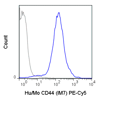 C57Bl/6 splenocytes were stained with 0125 ug PE-Cy5 Anti-Hu/Mo CD44 (55-0441) (solid line) or 0.125 ug PE-Cy5 Rat IgG2b isotype control (dashed line).