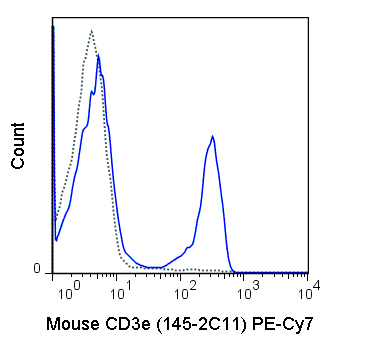 C57Bl/6 splenocytes were stained with 1 ug PE-Cy7 Anti-Mouse CD3e (60-0031) (solid line) or 1 ug PE-Cy7 Armenian hamster IgG isotype control (dashed line).