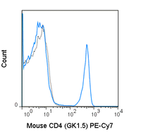 C57Bl/6 splenocytes were stained with 0.25 ug PE-Cy7 Anti-Mouse CD4 (60-0041) (solid line) or 0.25 ug PE-Cy7 Rat IgG2b isotype control (dashed line).