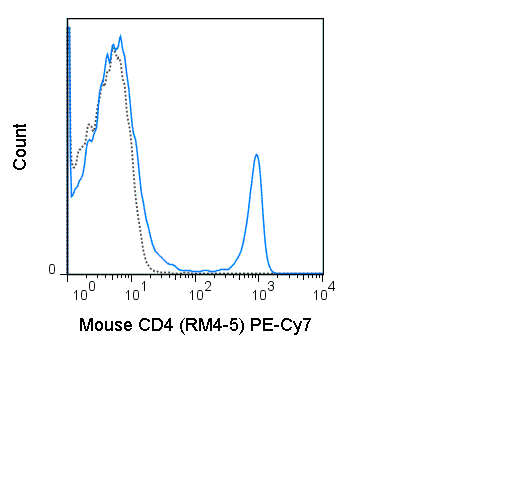 C57Bl/6 splenocytes were stained with 0.06 ug PE-Cy7 Anti-Mouse CD4 (60-0042) (solid line) or 0.06 ug PE-Cy7 Rat IgG2a isotype control (dashed line).