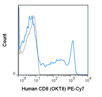 Human peripheral blood lymphocytes were stained with 5 uL (0.25 ug) PE-Cy7 Anti-Human CD8a (60-0086) (solid line) or 0.25 ug PE-Cy7 Mouse IgG2a isotype control (dashed line).