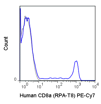 Human peripheral blood lymphocytes were stained with 5 uL (0.125 ug) PE-Cy7 Anti-Human CD8a (60-0088) (solid line) or 0.125 ug PE-Cy7 Mouse IgG1 isotype control (dashed line).