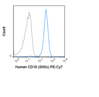 Human peripheral blood granulocytes were stained with 5 uL (0.125 ug) PE-Cy7 Anti-Human CD10 (60-0108) (solid line) or 0.125 ug PE-Cy7 Mouse IgG1 isotype control (dashed line).
