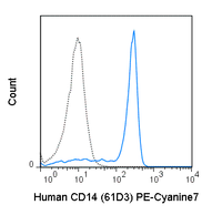 Human peripheral blood monocytes were stained with 5 uL (1 ug) PE-Cyanine7 Anti-Human CD14 (60-0149) (solid line) or 1 ug PE-Cyanine7 Mouse IgG1 isotype control (dashed line).