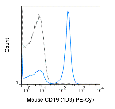 C57Bl/6 splenocytes were stained with 0.25 ug PE-Cy7 Anti-Mouse CD19 (60-0193) (solid line) or 0.25 ug PE-Cy7 Rat IgG2a isotype control (dashed line).