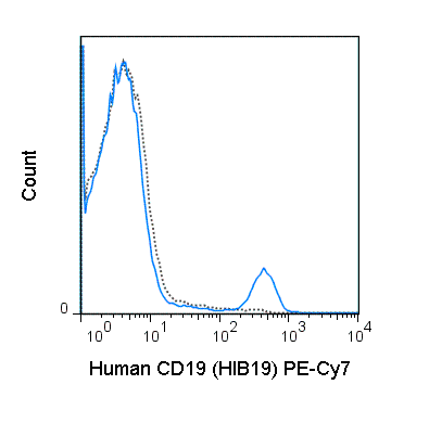Human peripheral blood lymphocytes were stained with 5 uL (0.25 ug) PE-Cy7 Anti-Human CD19 (60-0199) (solid line) or 0.25 ug PE-Cy7 Mouse IgG1 isotype control (dashed line).
