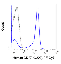 Human peripheral blood lymphocytes were stained with 5 uL (0.25 ug) PE-Cy7 Anti-Human CD27 (60-0279) (solid line) or 0.25 ug PE-Cy7 Mouse IgG1 isotype control (dashed line).