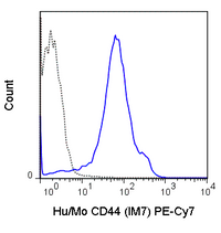 C57Bl/6 splenocytes were stained with 0.125 ug PE-Cy7 Anti-Hu/Mo CD44 (60-0441) (solid line) or 0.125 ug PE-Cy7 Rat IgG2b isotype control (dashed line).