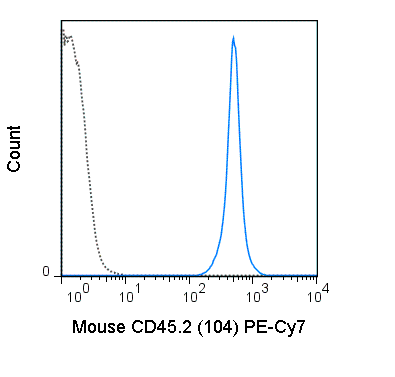 C57Bl/6 splenocytes were stained with 0.25 ug PE-Cy7 Anti-Mouse CD45.2  (60-0454) (solid line) or 0.25 ug PE-Cy7 Mouse IgG2a isotype control (dashed line).