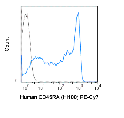 Human peripheral blood lymphocytes were stained with 5 uL (0.25 ug) PE-Cy7 Anti-Human CD45RA (60-0458) (solid line) or 0.25 ug PE-Cy7 Mouse IgG2b isotype control (dashed line).