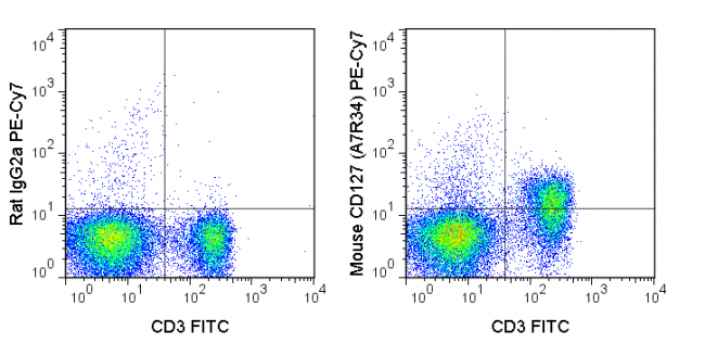 C57Bl/6 splenocytes were stained with FITC Anti-Mouse CD3 (35-0031) and 0.5 ug PE-Cy7 Anti-Mouse CD127 (60-1271) (right panel) or 0.5 ug PE-Cy7 Rat IgG2a isotype control (left panel).