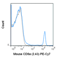 C57Bl/6 splenocytes were stained with 0.25 ug PE-Cy7 Anti-Mouse C8a (60-1886) (solid line) or 0.25 ug PE-Cy7 Rat IgG2b isotype control (dashed line).