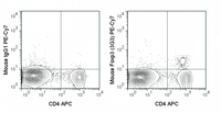 C57Bl/6 splenocytes were stained with APC Anti-Mouse CD4 (20-0042), followed by intracellular staining with 0.125 ug PE-Cy7 Anti-Mouse Foxp3 (60-5773) (right) or 0.125 ug PE-Cy7 Mouse IgG1 isotype control (left).