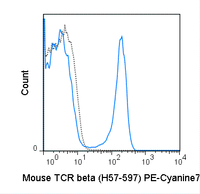 C57Bl/6 splenocytes were stained with 0.25 ug PE-Cyanine7 Anti-Mouse TCR beta (60-5961) (solid line) or 0.25 ug PE-Cyanine7 Armenian hamster IgG isotype control (dashed line).