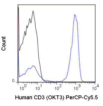Human peripheral blood lymphocytes were stained with 5 uL (0.25 ug) PerCP-Cy5.5 Anti-Human CD3 (65-0037) (solid line) or 0.25 ug PerCP-Cy5.5 Mouse IgG2a isotype control (dashed line).