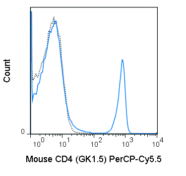 C57Bl/6 splenocytes were stained with 0.06 ug PerCP-Cy5.5 Anti-Mouse CD4 (65-0041) (solid line) or 0.06 ug Per-Cy5.5 Rat IgG2b isotype control (dashed line).