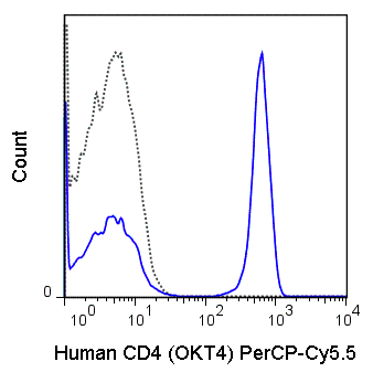 Human peripheral blood lymphocytes were stained with 5 uL (0.25 ug) PerCP-Cy5.5 Anti-Human CD4 (65-0048) (solid line) or 0.25 ug PerCP-Cy5.5 Mouse IgG2b isotype control (dashed line).