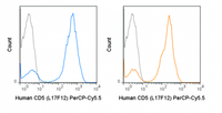 PerCP-Cyanine5.5 Anti-Human CD5 (L17F12)