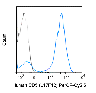 Human peripheral blood lymphocytes were stained with 5 uL (0.06 ug) PerCP-Cy5.5 Anti-Human CD5 (65-0058) (solid line) or 0.06 ug PerCP-Cy5.5 Mouse IgG2a isotype control (dashed line).