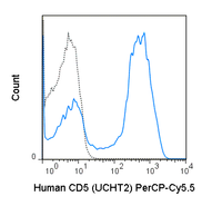 Human peripheral blood lymphocytes were stained with 5 uL (0.25 ug) PerCP-Cy5.5 Anti-Human CD5 (65-0059) (solid line) or 0.25 ug PerCP-Cy5.5 Mouse IgG1 isotype control (dashed line).