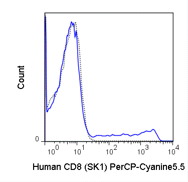 Human peripheral blood lymphocytes were stained with 5 uL (0.125 ug) PerCP-Cyanine5.5 Anti-Human CD8 (65-0087) (solid line) or 0.125 ug PerCP-Cyanine5.5 Mouse IgG1 isotype control (dashed line).