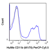 C57Bl/6 bone marrow cells were stained with 0.25 ug PerCP-Cy5.5 Anti-Hu/Mo CD11b (65-0112) (solid line) or 0.25 ug PerCP-Cy5.5 Rat IgG2b isotype control (dashed line).
