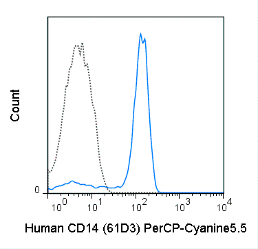 Human peripheral blood monocytes were stained with 5 uL (0.5 ug) PerCP-Cyanine5.5 Anti-Human CD14 (65-0149) (solid line) or 0.5 ug PerCP-Cyanine5.5 Mouse IgG1 isotype control (dashed line).