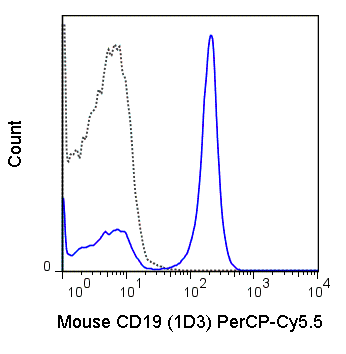 C57Bl/6 splenocytes were stained with 0.125 ug PerCP-Cy5.5 Anti-Mouse CD19 (65-0193) (solid line) or 0.125 ug PerCP-Cy5.5 Rat IgG2a isotype control (dashed line).