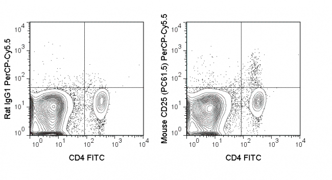 C57Bl/6 splenocytes were stained with FITC Anti-Mouse CD4 (35-0041) and 0.25 ug PerCP-Cy5.5 Anti-Mouse CD25 (65-0251) (right panel) or 0.25 ug PerCP-Cy5.5 Rat IgG1 (left panel).