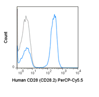 Human peripheral blood lymphocytes were stained with 5 uL (0.125 ug) PerCP-Cy5.5 Anti-Human CD28 (65-0289) (solid line) or 0.125 ug PerCP-Cy5.5 Mouse IgG1 isotype control (dashed line).
