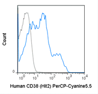 Human peripheral blood lymphocytes were stained with 5 uL (0.25 ug) PerCP-Cyanine5.5 Anti-Human CD38 (65-0389) (solid line) or 0.25 ug PerCP-Cyanine5.5 Mouse IgG1 isotype control (dashed line).