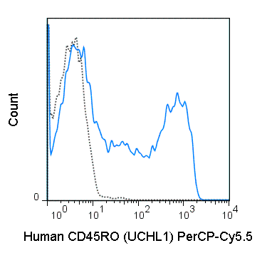 Human peripheral blood lymphocytes were stained with 5 uL (0.25 ug) PerCP-Cy5.5 Anti-Human CD45RO (65-0457) (solid line) or 0.25 ug PerCP-Cy5.5 Mouse IgG2a isotype control (dashed line).