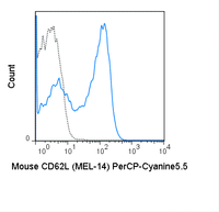 C57Bl/6 splenocytes were stained with 0.25 ug PerCP-Cyanine5.5 Anti-Mouse CD62L (65-0621) (solid line) or 0.25 ug PerCP-Cyanine5.5 Rat IgG2a isotype control (dashed line).