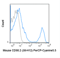 C57Bl/6 splenocytes were stained with 0.25 ug PerCP-Cyanine5.5 Anti-Mouse CD90.2 (65-0903) (solid line) or 0.25 ug PerCP-Cyanine5.5 Rat IgG2b isotype control (dashed line).