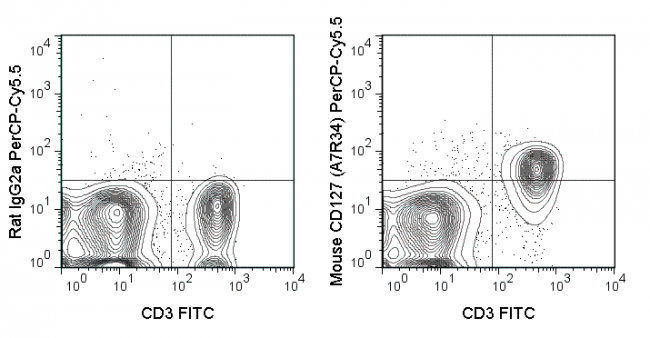 C57Bl/6 splenocytes were stained with FITC Anti-Mouse CD3 and 0.25 ug PerCP-Cy5.5 Anti-Mouse CD127 (65-1271) (right panel) or 0.25 ug PerCP-Cy5.5 Rat IgG2a isotype control (left panel).