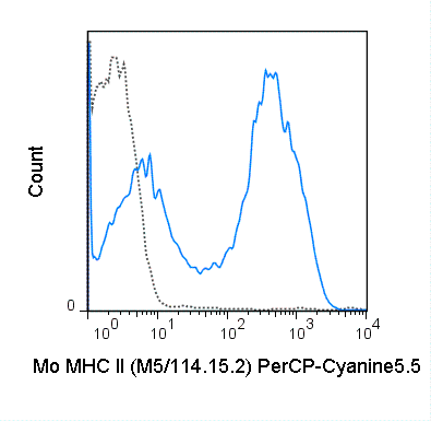 C57Bl/6 splenocytes were stained with 0.25 ug PerCP-Cyanine5.5 Anti-Mouse MHC Class II (65-5321) (solid line) or 0.25 ug PerCP-Cyanine5.5 Rat IgG2b isotype control (dashed line).