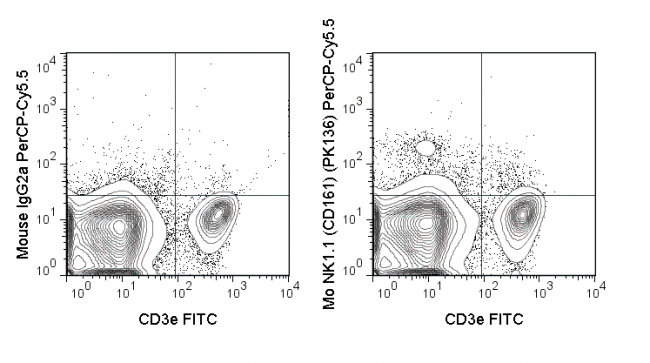 C57Bl/6 splenocytes were stained with FITC Anti-Mouse CD3e (35-0031) and 0.25 ug PerCP-Cy5.5 Anti-Mouse NK1.1 (CD161) (65-5941) (right panel) or 0.25 ug PerCP-Cy5.5 Mouse IgG2a isotype control (left panel).
