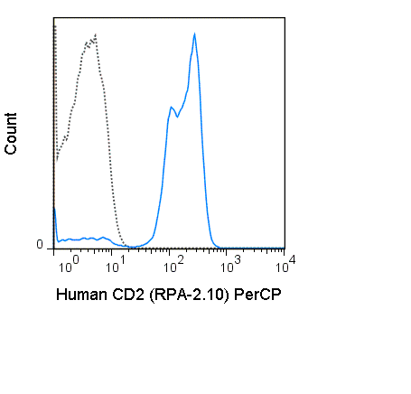 Human peripheral blood lymphocytes were stained with 5 uL (0.125 ug) PerCP Anti-Human CD2 (67-0029) (solid line) or 0.125 ug PerCP Mouse IgG1 isotype control (dashed line).