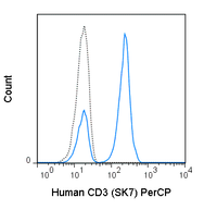Human peripheral blood lymphocytes were stained with 5 uL (0.25 ug) PerCP Anti-Human CD3 (67-0036) (solid line) or 0.25 ug PerCP Mouse IgG1 isotype control.