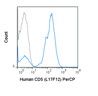 Human peripheral blood lymphocytes were stained with 5 uL (0.06 ug) PerCP Anti-Human CD5 (67-0058) (solid line) or 0.06 ug PerCP Mouse IgG2a isotype control (dashed line).