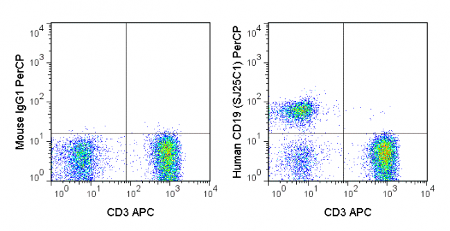 Human peripheral blood lymphocytes were stained APC Anti-Human CD3 (20-0037) and 5 uL (0.25 ug) PerCP Anti-Human CD19 (67-0198) (right panel) or 0.25 ug PerCP Mouse IgG1 isotype control (left panel).